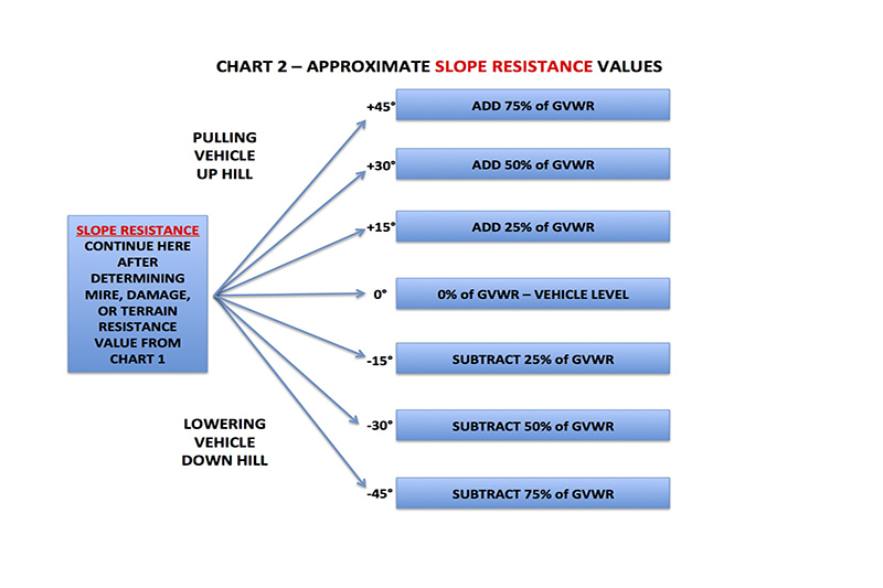 Resistance Chart 2 Correction stuck assessment and recovery plan outdoorx4